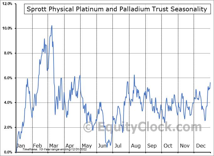 Sprott Physical Platinum and Palladium Trust (AMEX:SPPP) Seasonal Chart