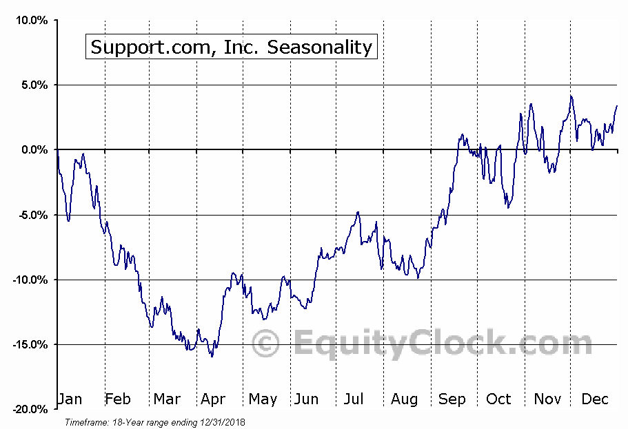 Support.com, Inc. (NASD:SPRT) Seasonal Chart