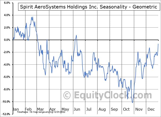 Spirit AeroSystems Holdings Inc. (NYSE:SPR) Seasonality