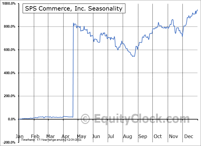 SPS Commerce, Inc. (NASD:SPSC) Seasonality