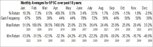 Monthly Seasonal SPS Commerce, Inc. (NASD:SPSC)