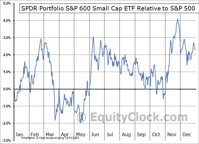 SPSM Relative to the S&P 500