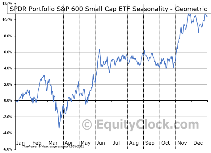 SPDR Portfolio S&P 600 Small Cap ETF (AMEX:SPSM) Seasonality
