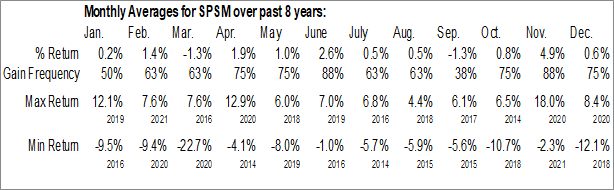Monthly Seasonal SPDR Portfolio S&P 600 Small Cap ETF (AMEX:SPSM)