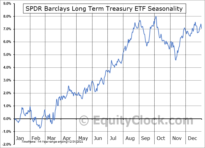 SPDR Barclays Long Term Treasury ETF (AMEX:SPTL) Seasonal Chart
