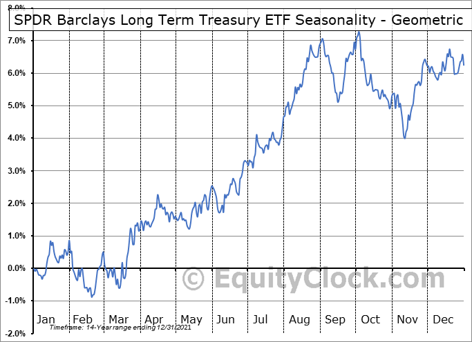 SPDR Barclays Long Term Treasury ETF (AMEX:SPTL) Seasonality