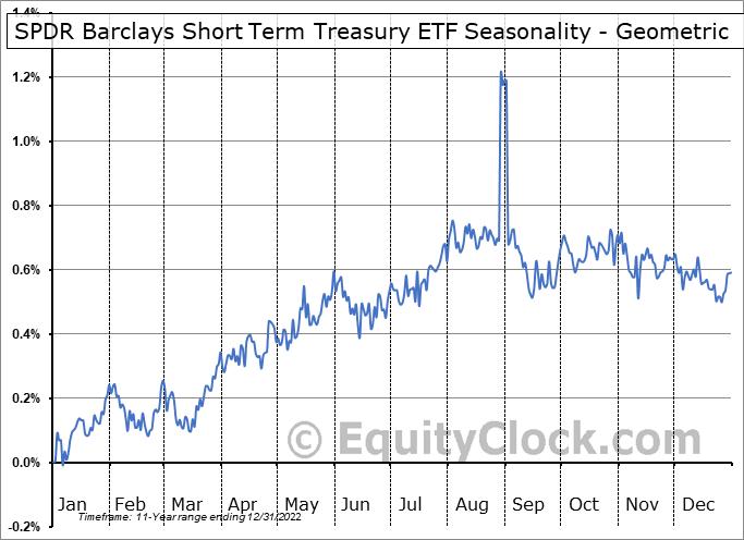 SPDR Barclays Short Term Treasury ETF (AMEX:SPTS) Seasonality
