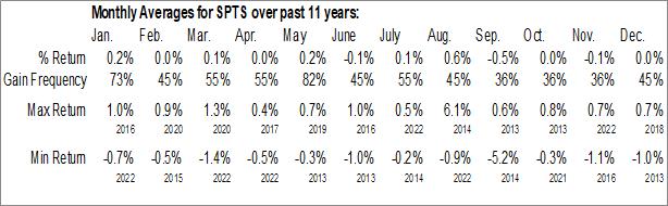 Monthly Seasonal SPDR Barclays Short Term Treasury ETF (AMEX:SPTS)