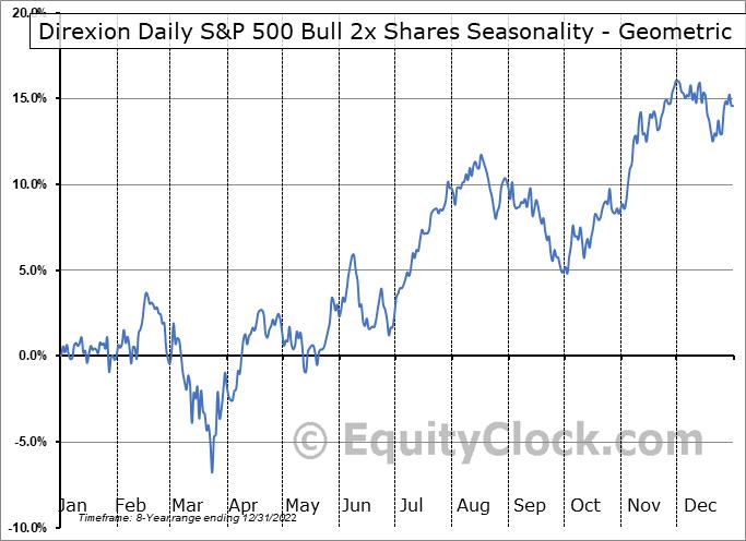 Direxion Daily S&P 500 Bull 2x Shares (AMEX:SPUU) Seasonality
