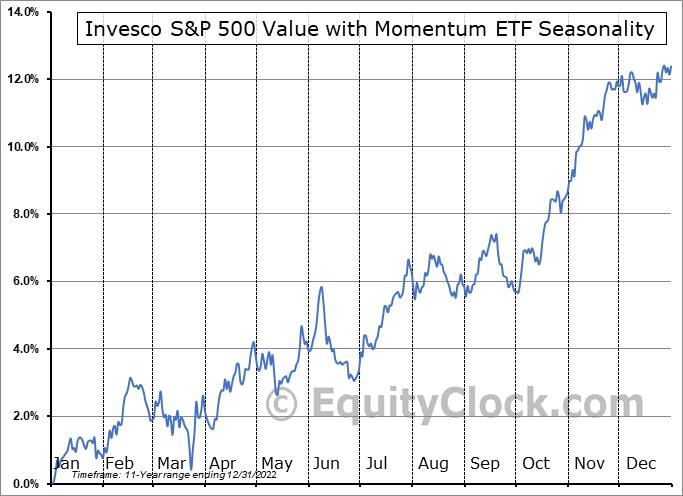 Invesco S&P 500 Value with Momentum ETF (AMEX:SPVM) Seasonality