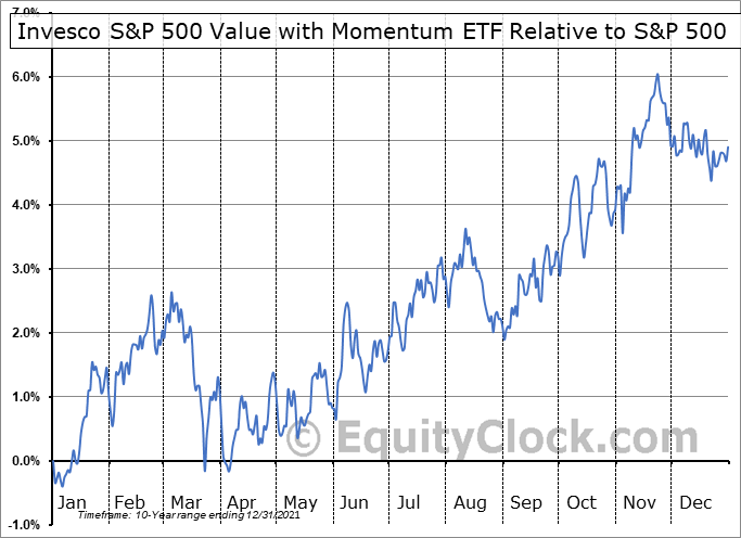 SPVM Relative to the S&P 500