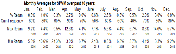 Monthly Seasonal Invesco S&P 500 Value with Momentum ETF (AMEX:SPVM)