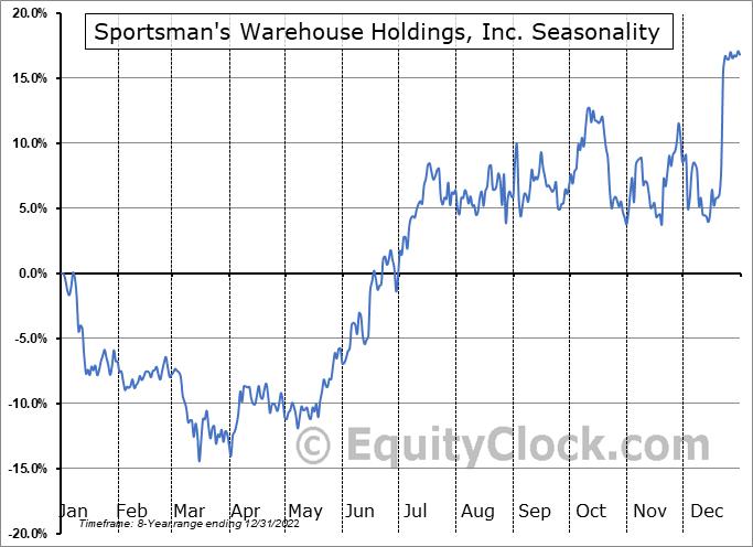 Sportsman's Warehouse Holdings, Inc. (NASD:SPWH) Seasonality