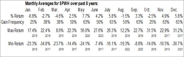Monthly Seasonal Sportsman's Warehouse Holdings, Inc. (NASD:SPWH)