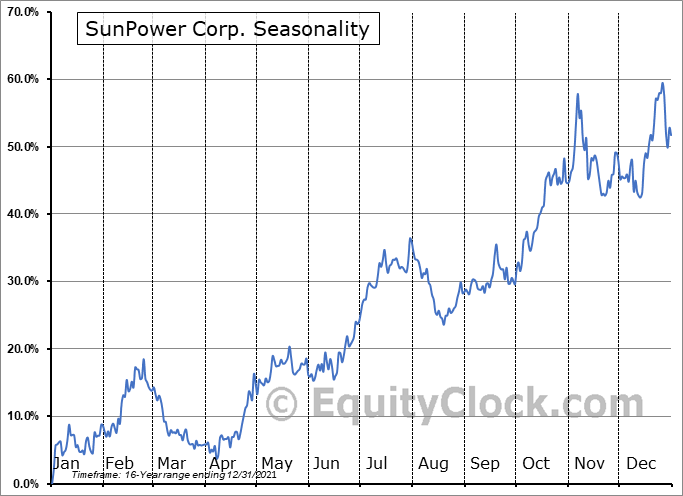 SunPower Corporation Seasonal Chart