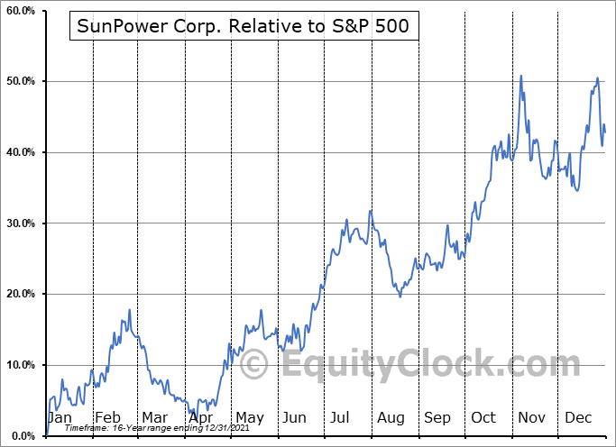 SPWR Relative to the S&P 500