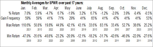 Monthly Seasonal SunPower Corp. (NASD:SPWR)