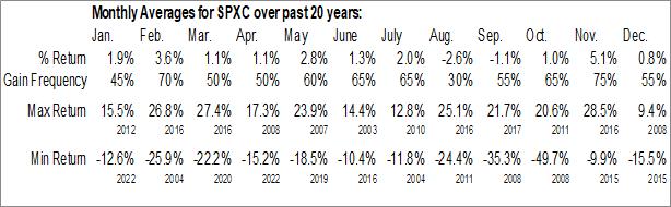 Monthly Seasonal SPX Corp. (NYSE:SPXC)