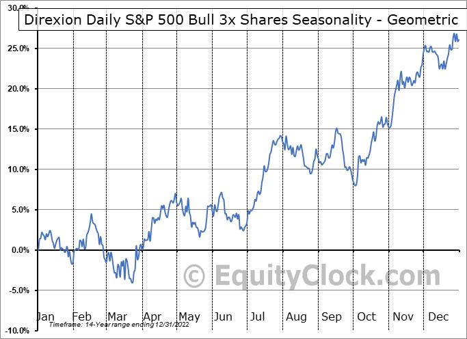 Direxion Daily S&P 500 Bull 3x Shares (NYSE:SPXL) Seasonality