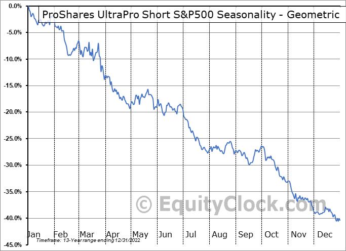 ProShares UltraPro Short S&P500 (NYSE:SPXU) Seasonality