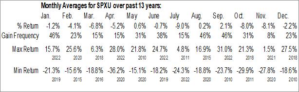 Monthly Seasonal ProShares UltraPro Short S&P500 (NYSE:SPXU)