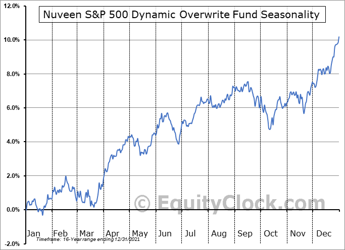 Nuveen S&P 500 Dynamic Overwrite Fund (NYSE:SPXX) Seasonal Chart