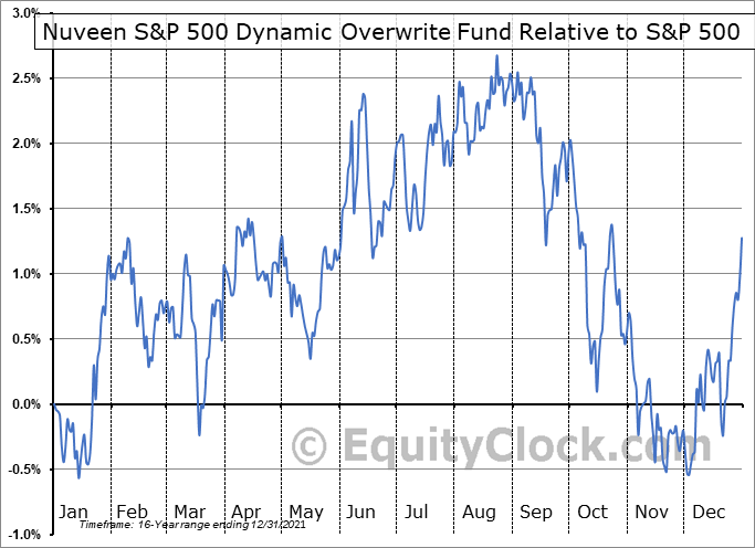 SPXX Relative to the S&P 500