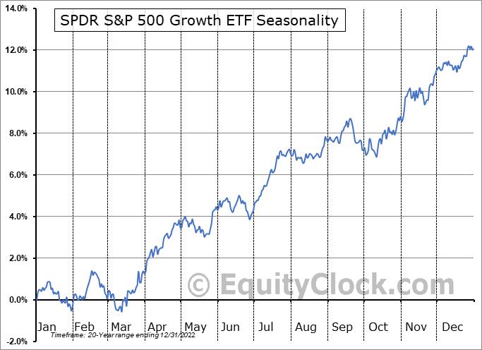 SPDR S&P 500 Growth ETF (NYSE:SPYG) Seasonal Chart