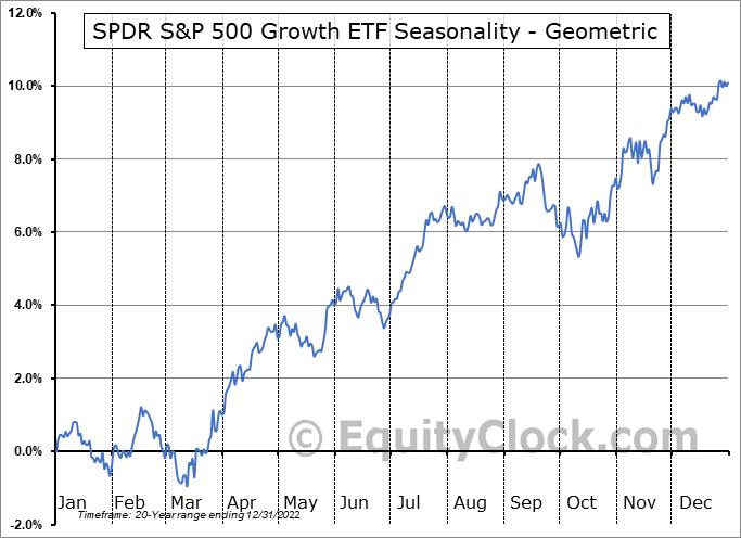 SPDR S&P 500 Growth ETF (NYSE:SPYG) Seasonality
