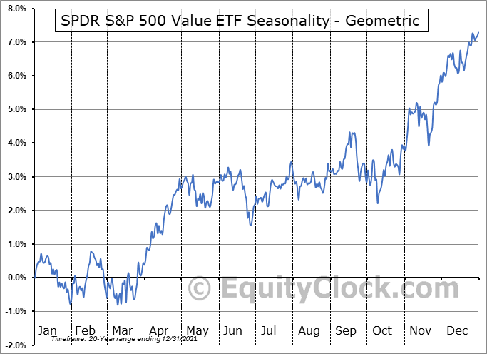 SPDR S&P 500 Value ETF (NYSE:SPYV) Seasonality