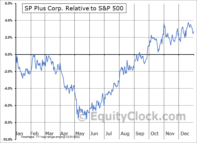SP Relative to the S&P 500