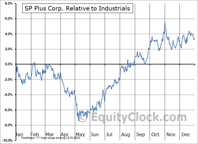 SP Relative to the Sector