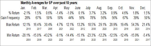 Monthly Seasonal SP Plus Corp. (NASD:SP)