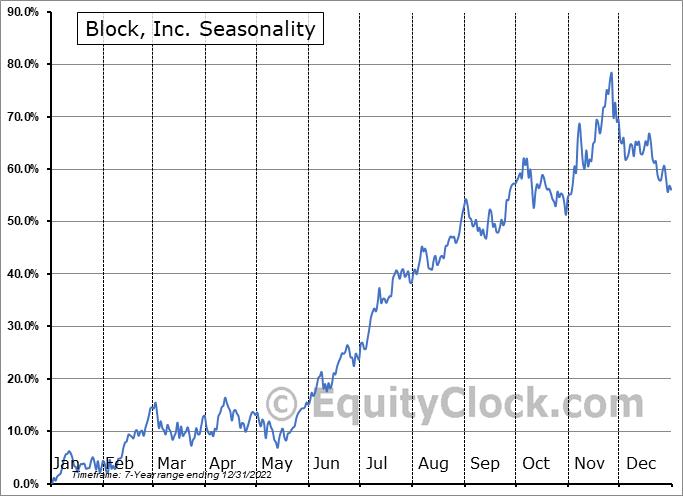 Square, Inc. Seasonal Chart