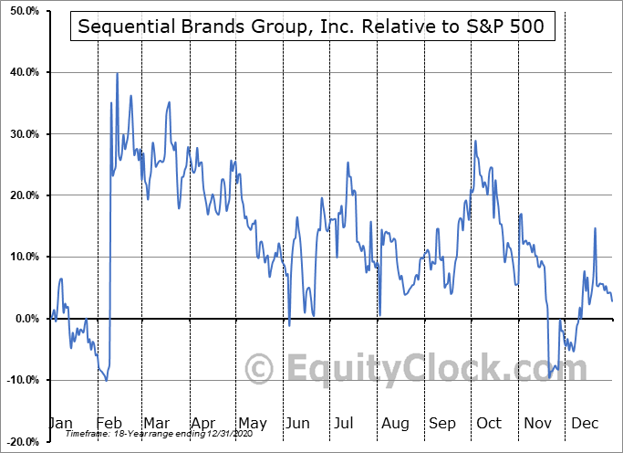 SQBG Relative to the S&P 500