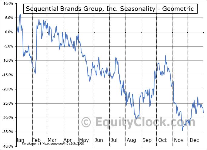 Sequential Brands Group, Inc. (NASD:SQBG) Seasonality