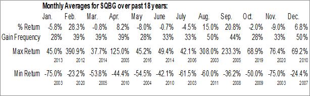 Monthly Seasonal Sequential Brands Group, Inc. (NASD:SQBG)