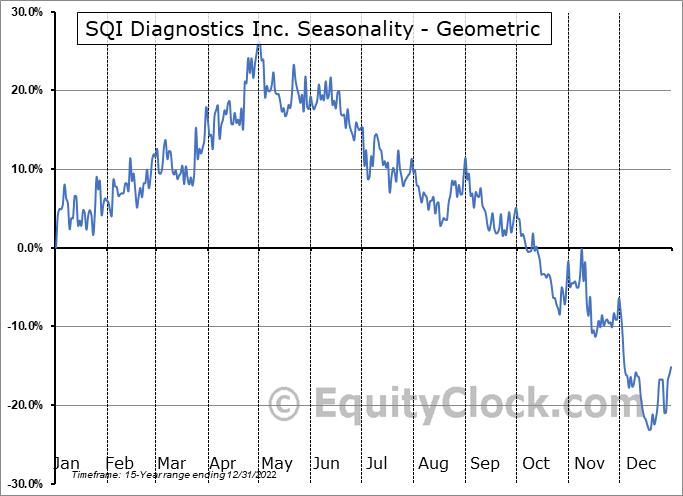 SQI Diagnostics Inc. (TSXV:SQD.V) Seasonality
