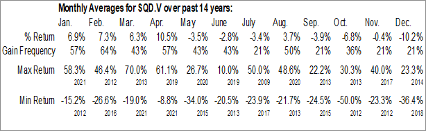 Monthly Seasonal SQI Diagnostics Inc. (TSXV:SQD.V)