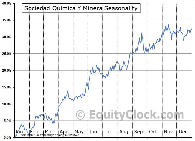Sociedad Quimica Y Minera (NYSE:SQM) Seasonal Chart
