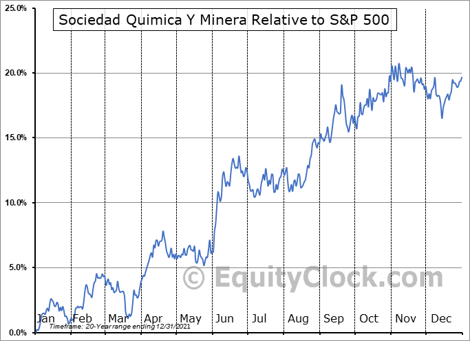 SQM Relative to the S&P 500