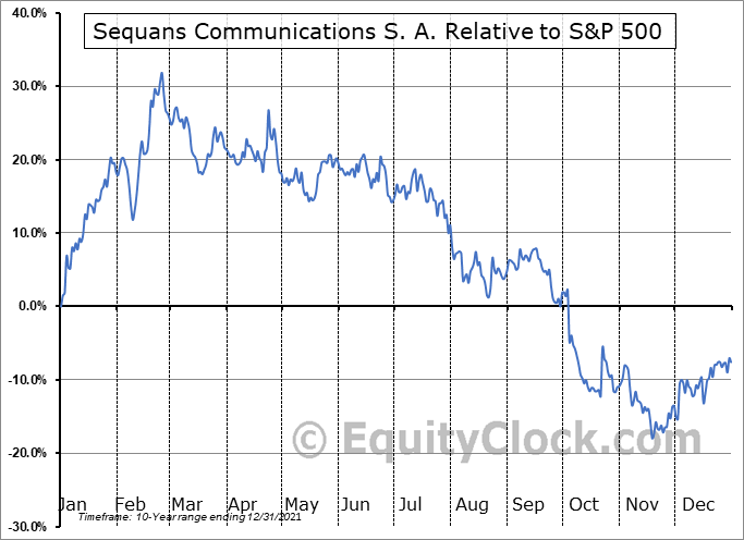 SQNS Relative to the S&P 500