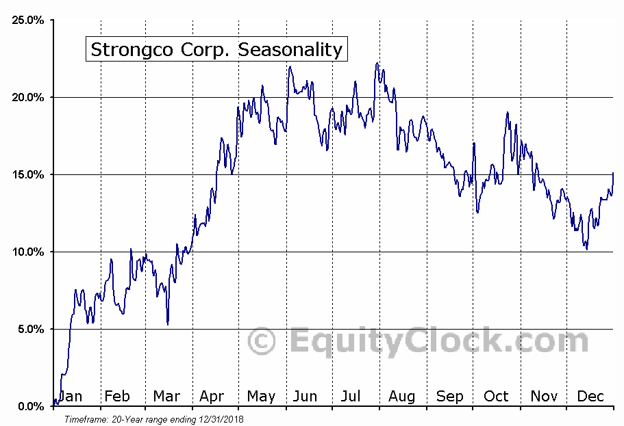 Strongco Corp. (TSE:SQP.TO) Seasonal Chart