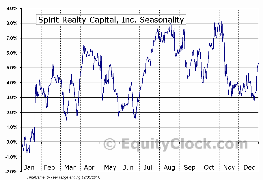 Spirit Realty Capital, Inc. (NYSE:SRC) Seasonal Chart