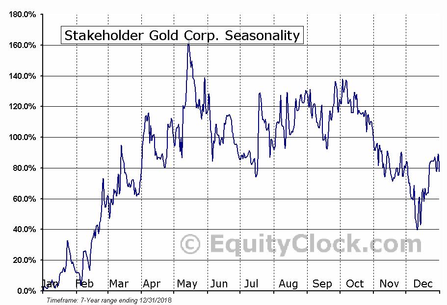 Stakeholder Gold Corp. (TSXV:SRC.V) Seasonal Chart