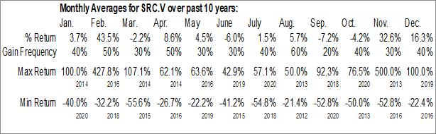 Monthly Seasonal Stakeholder Gold Corp. (TSXV:SRC.V)