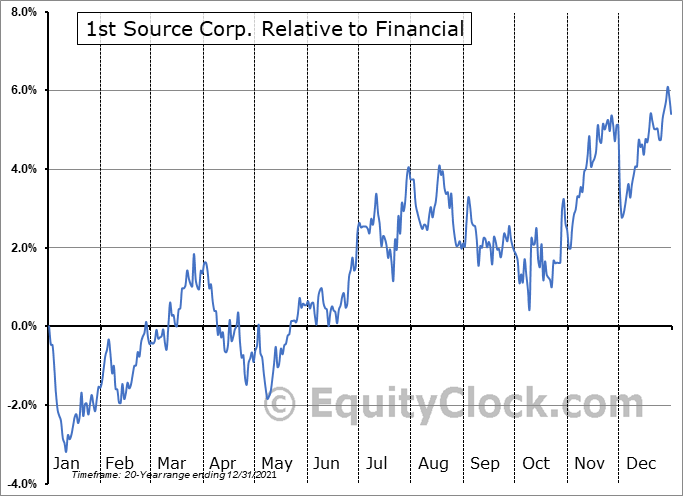 SRCE Relative to the Sector