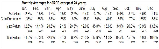 Monthly Seasonal 1st Source Corp. (NASD:SRCE)