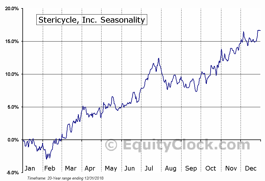 Stericycle, Inc. (NASD:SRCL) Seasonal Chart