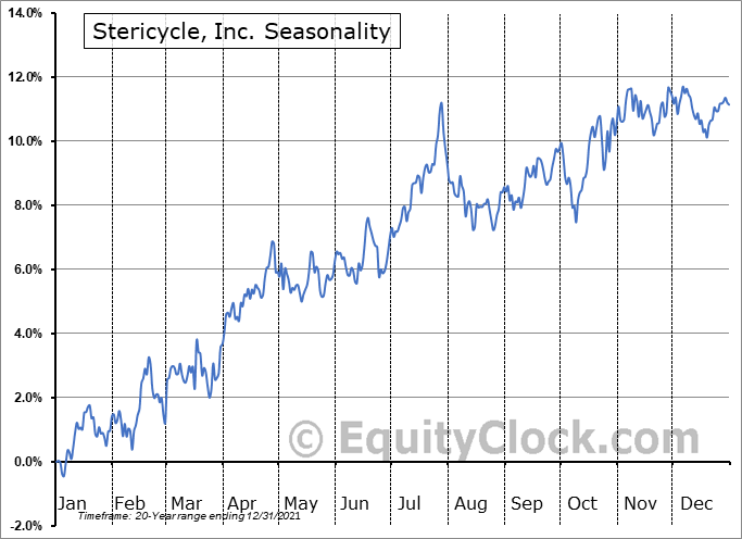 Stericycle, Inc. (NASD:SRCL) Seasonality